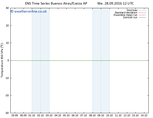 Temp. 850 hPa GEFS TS Sa 01.10.2016 00 GMT