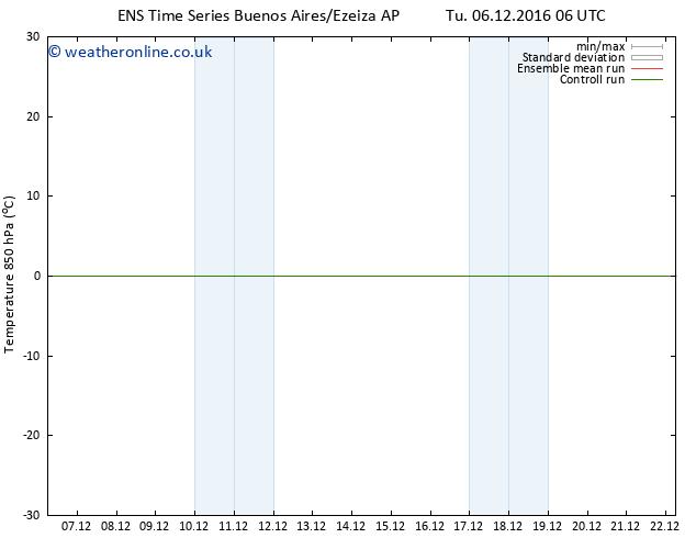 Temp. 850 hPa GEFS TS Fr 09.12.2016 06 GMT