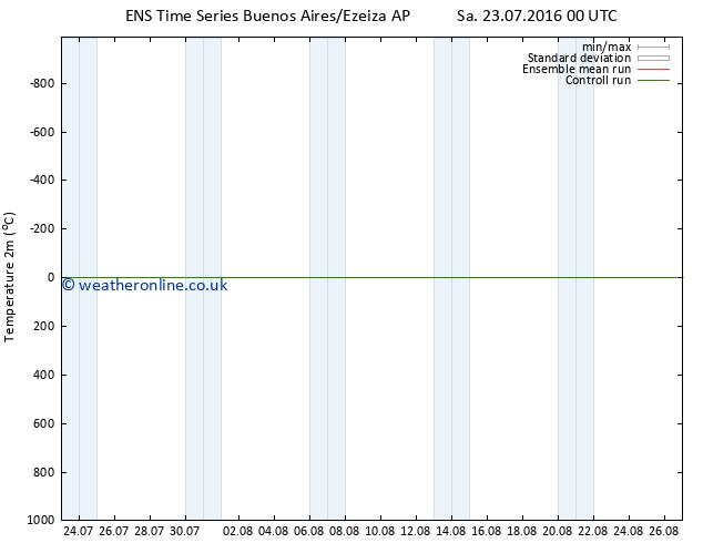Temperature (2m) GEFS TS Su 24.07.2016 00 GMT