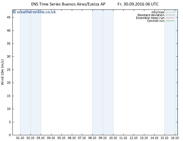 Surface wind GEFS TS Su 02.10.2016 06 GMT