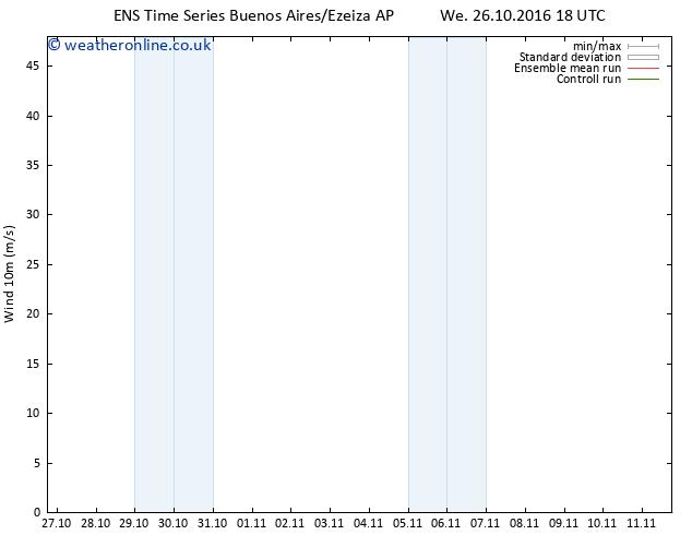 Surface wind GEFS TS Fr 28.10.2016 18 GMT