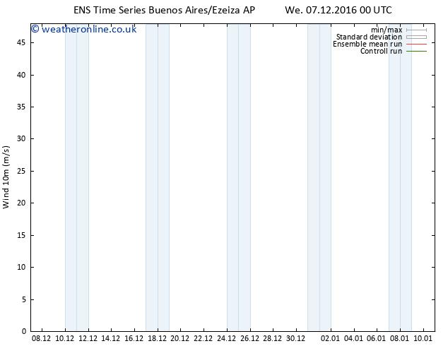 Surface wind GEFS TS Sa 10.12.2016 00 GMT