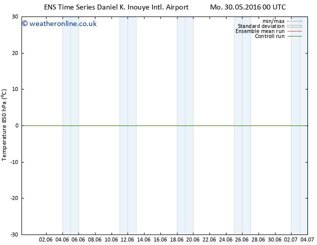 Temp. 850 hPa GEFS TS Mo 30.05.2016 00 GMT