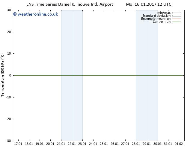 Temp. 850 hPa GEFS TS Mo 16.01.2017 12 GMT
