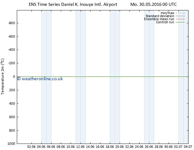 Temperature (2m) GEFS TS Mo 30.05.2016 00 GMT