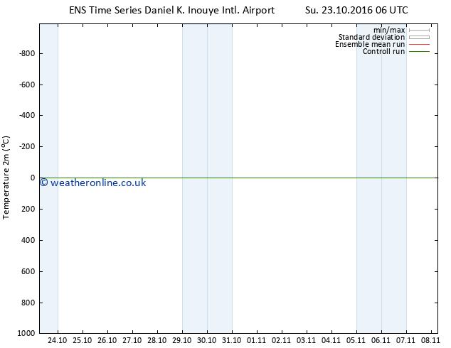 Temperature (2m) GEFS TS Su 23.10.2016 06 GMT