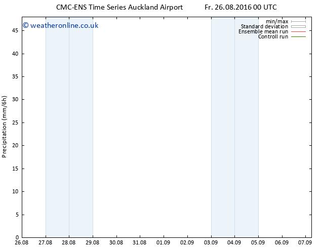 Precipitation CMC TS We 31.08.2016 18 GMT