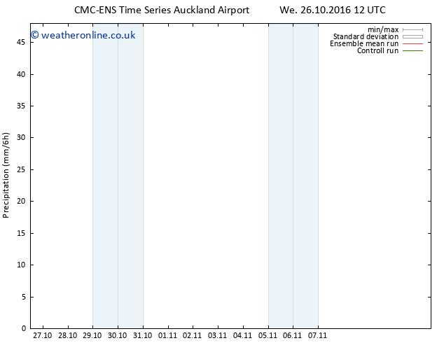 Precipitation CMC TS We 26.10.2016 18 GMT