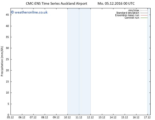 Precipitation CMC TS We 07.12.2016 12 GMT