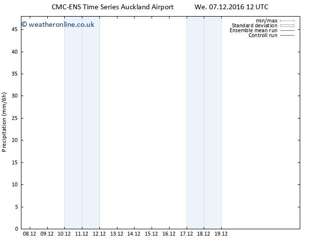 Precipitation CMC TS We 07.12.2016 18 GMT