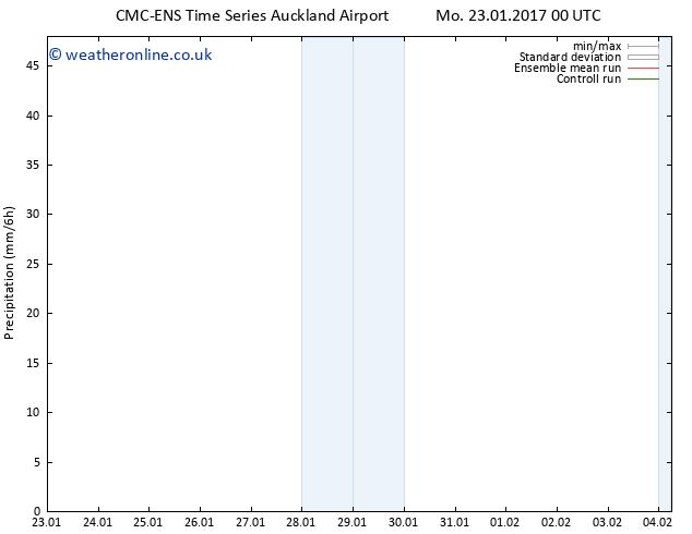 Precipitation CMC TS Sa 28.01.2017 18 GMT