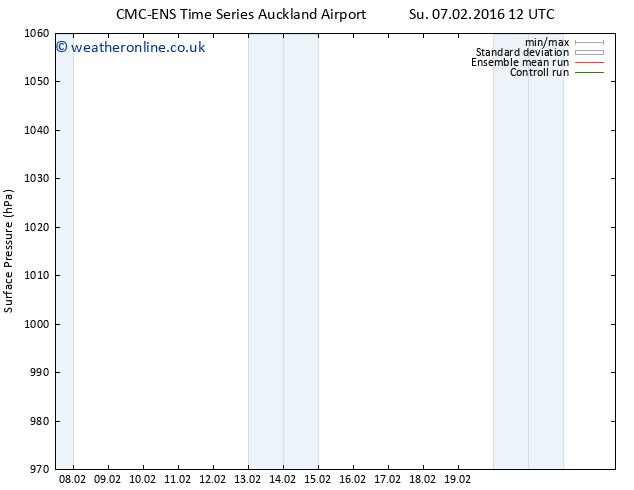 Surface pressure CMC TS Mo 08.02.2016 00 GMT