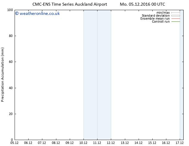 Precipitation accum. CMC TS Su 11.12.2016 06 GMT
