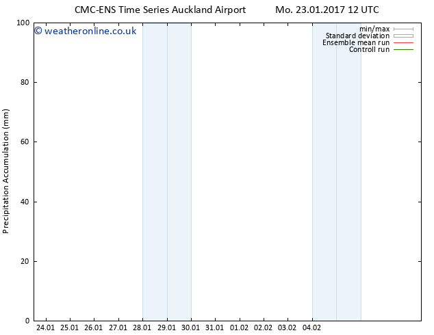 Precipitation accum. CMC TS Tu 31.01.2017 06 GMT