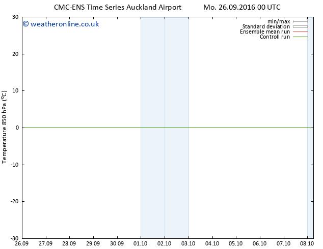 Temp. 850 hPa CMC TS We 28.09.2016 00 GMT