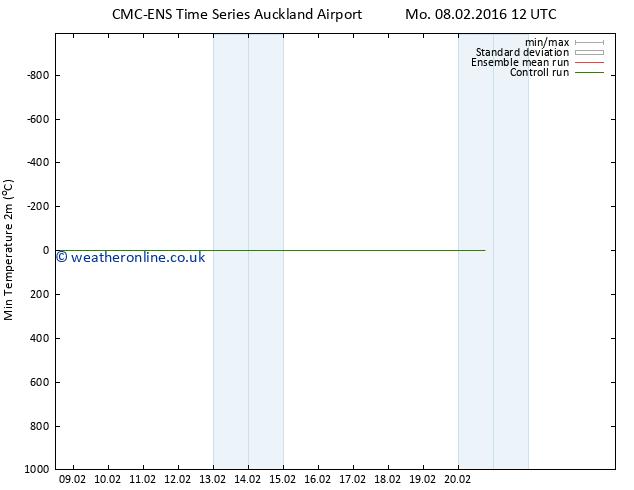 Temperature Low (2m) CMC TS Mo 08.02.2016 18 GMT