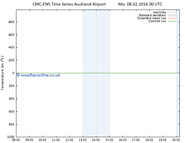 Temperature (2m) CMC TS We 17.02.2016 00 GMT