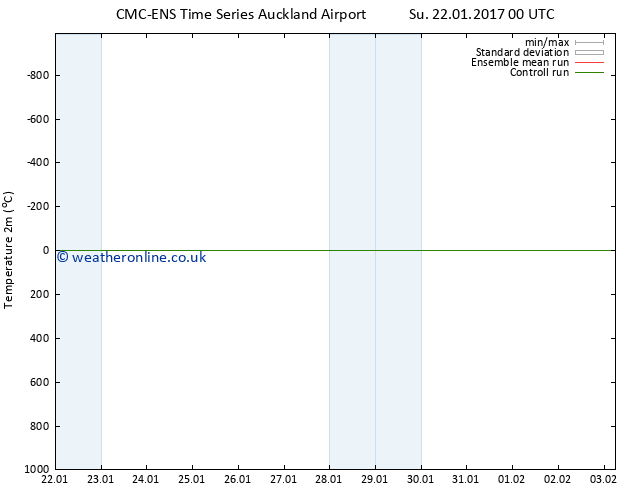 Temperature (2m) CMC TS Tu 31.01.2017 00 GMT