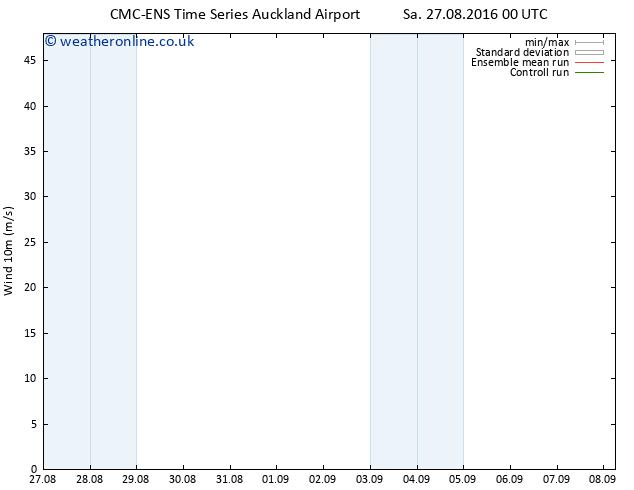 Surface wind CMC TS Mo 29.08.2016 00 GMT