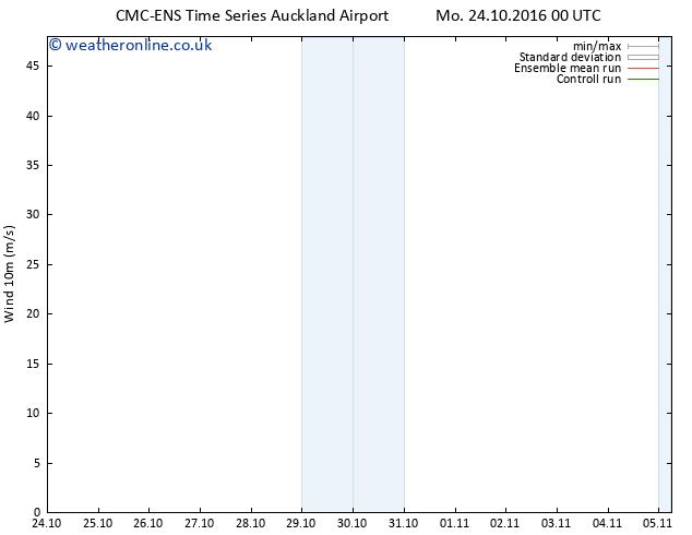 Surface wind CMC TS Mo 24.10.2016 00 GMT