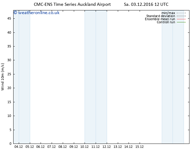 Surface wind CMC TS Sa 03.12.2016 12 GMT
