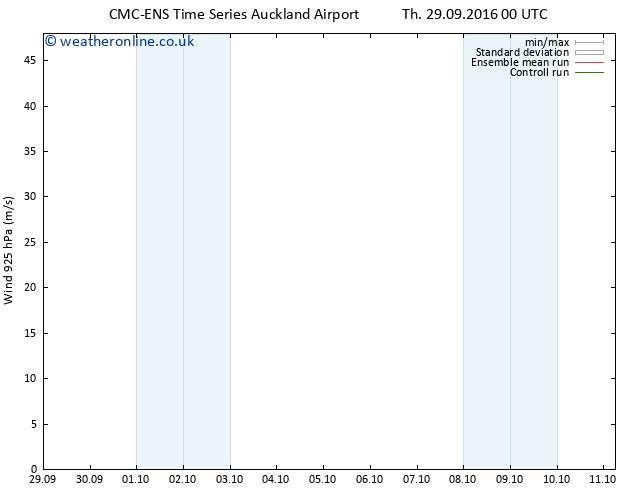 Wind 925 hPa CMC TS Th 29.09.2016 06 GMT