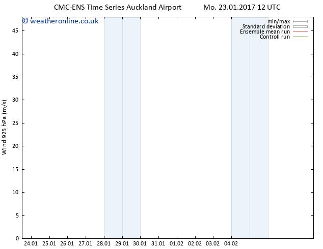 Wind 925 hPa CMC TS Mo 23.01.2017 18 GMT