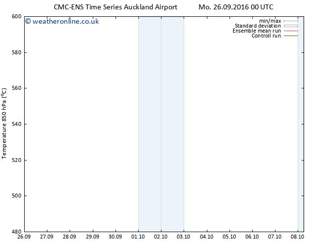 Height 500 hPa CMC TS Tu 27.09.2016 12 GMT