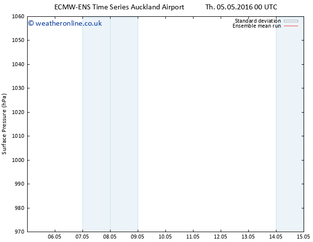 Surface pressure ECMWFTS We 11.05.2016 00 GMT