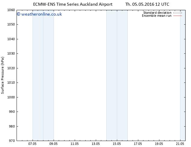 Surface pressure ECMWFTS Su 15.05.2016 12 GMT