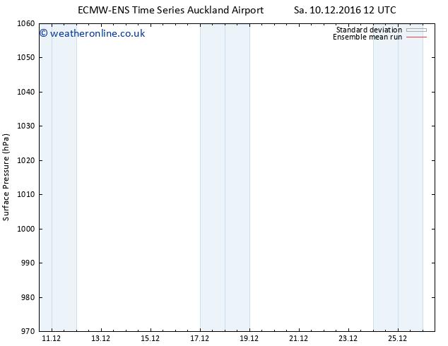 Surface pressure ECMWFTS Fr 16.12.2016 12 GMT