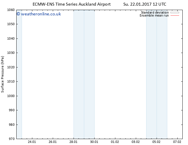 Surface pressure ECMWFTS Fr 27.01.2017 12 GMT