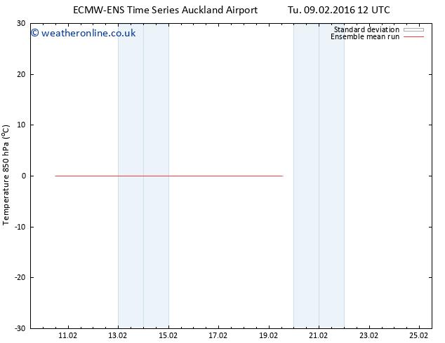 Temp. 850 hPa ECMWFTS Fr 12.02.2016 12 GMT