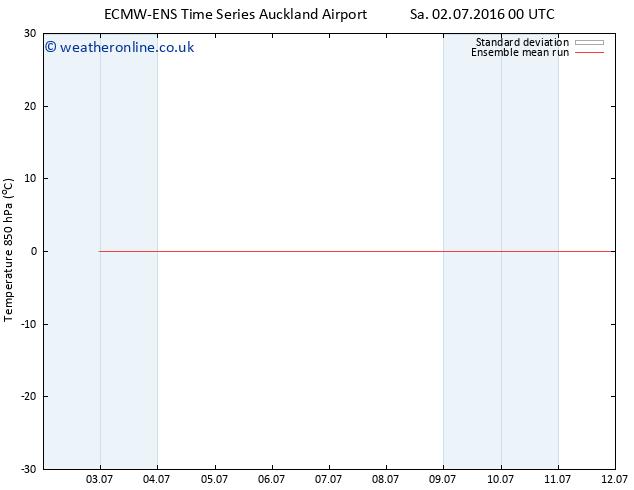 Temp. 850 hPa ECMWFTS Tu 05.07.2016 00 GMT