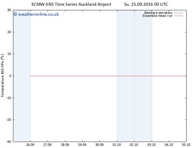 Temp. 850 hPa ECMWFTS We 28.09.2016 00 GMT