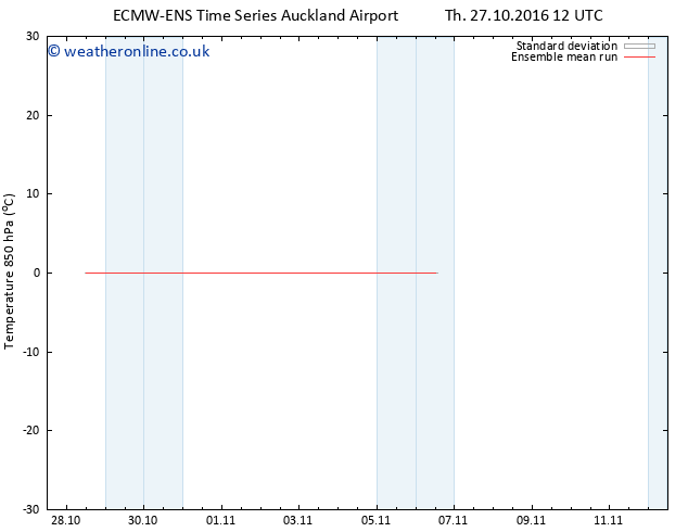Temp. 850 hPa ECMWFTS Su 30.10.2016 12 GMT