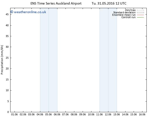 Precipitation GEFS TS Th 02.06.2016 12 GMT