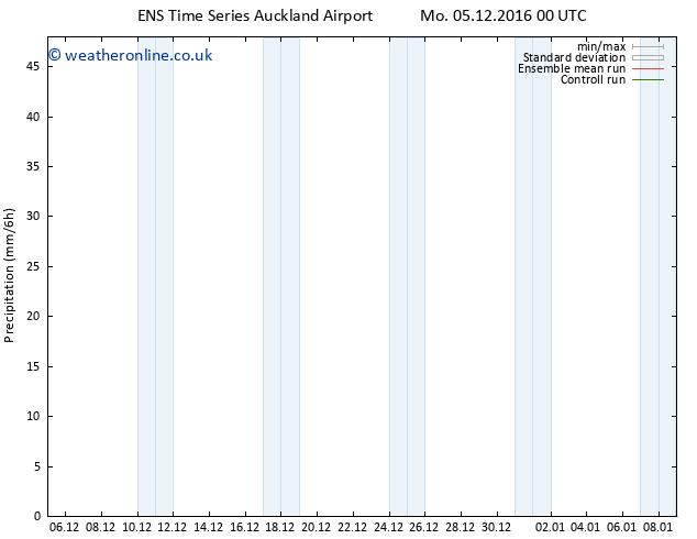 Precipitation GEFS TS Mo 05.12.2016 06 GMT