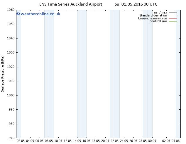 Surface pressure GEFS TS Tu 03.05.2016 00 GMT