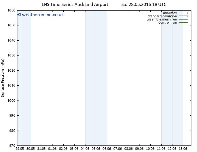 Surface pressure GEFS TS Sa 28.05.2016 18 GMT