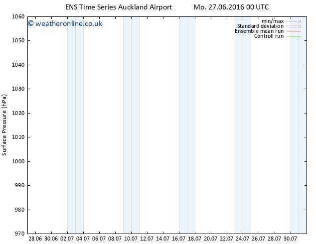 Surface pressure GEFS TS Sa 02.07.2016 00 GMT