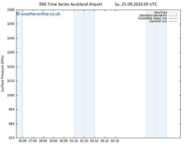 Surface pressure GEFS TS Su 25.09.2016 15 GMT