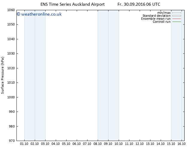 Surface pressure GEFS TS Fr 30.09.2016 12 GMT