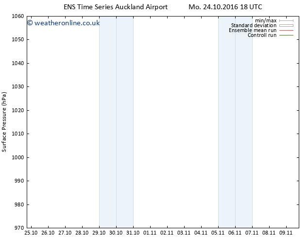 Surface pressure GEFS TS Tu 25.10.2016 00 GMT