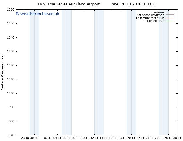 Surface pressure GEFS TS Tu 01.11.2016 06 GMT