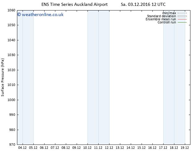 Surface pressure GEFS TS Sa 03.12.2016 18 GMT