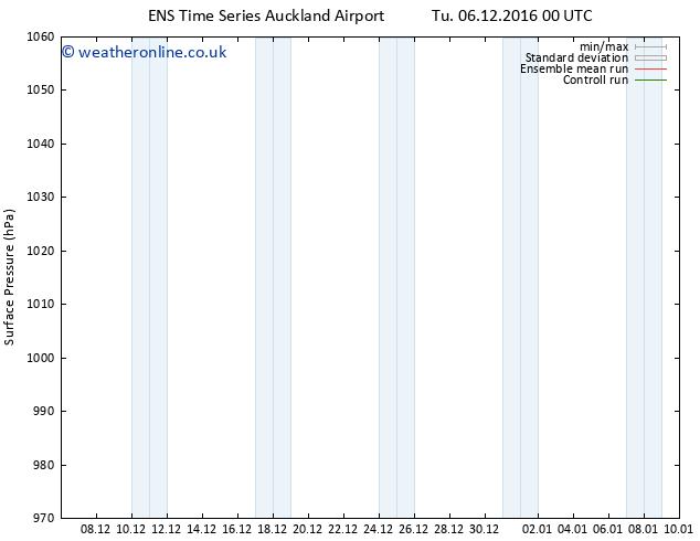 Surface pressure GEFS TS Th 08.12.2016 00 GMT