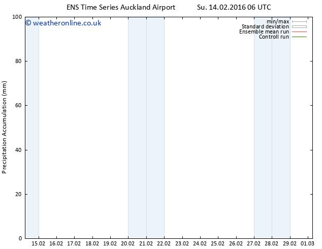 Precipitation accum. GEFS TS Su 14.02.2016 12 GMT