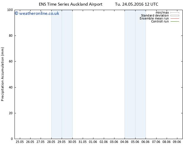 Precipitation accum. GEFS TS Tu 24.05.2016 18 GMT