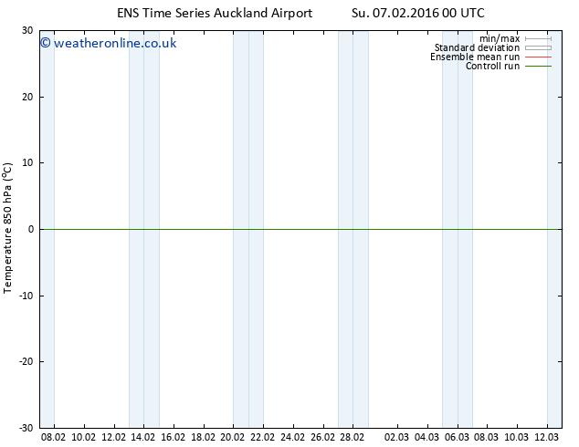 Temp. 850 hPa GEFS TS Su 07.02.2016 00 GMT